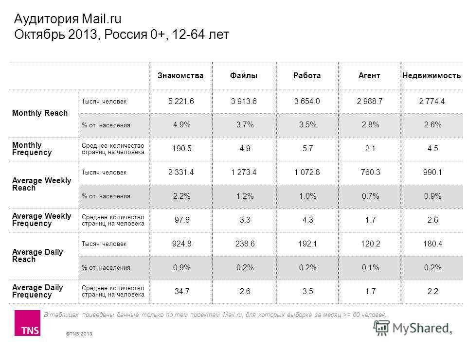 ©TNS 2013 X AXIS LOWER LIMIT UPPER LIMIT CHART TOP Y AXIS LIMIT Аудитория Mail.ru Октябрь 2013, Россия 0+, 12-64 лет 5 ЗнакомстваФайлыРаботаАгентНедвижимость Monthly Reach Тысяч человек 5 221.63 913.63 654.02 988.72 774.4 % от населения 4.9% 3.7% 3.5