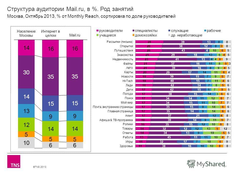 ©TNS 2013 X AXIS LOWER LIMIT UPPER LIMIT CHART TOP Y AXIS LIMIT Структура аудитории Mail.ru, в %. Род занятий 51 Москва, Октябрь 2013, % от Monthly Reach, сортировка по доле руководителей