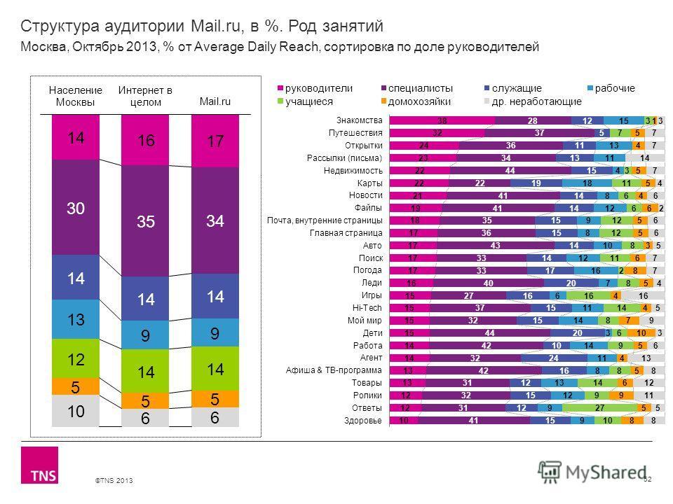©TNS 2013 X AXIS LOWER LIMIT UPPER LIMIT CHART TOP Y AXIS LIMIT Структура аудитории Mail.ru, в %. Род занятий 52 Москва, Октябрь 2013, % от Average Daily Reach, сортировка по доле руководителей