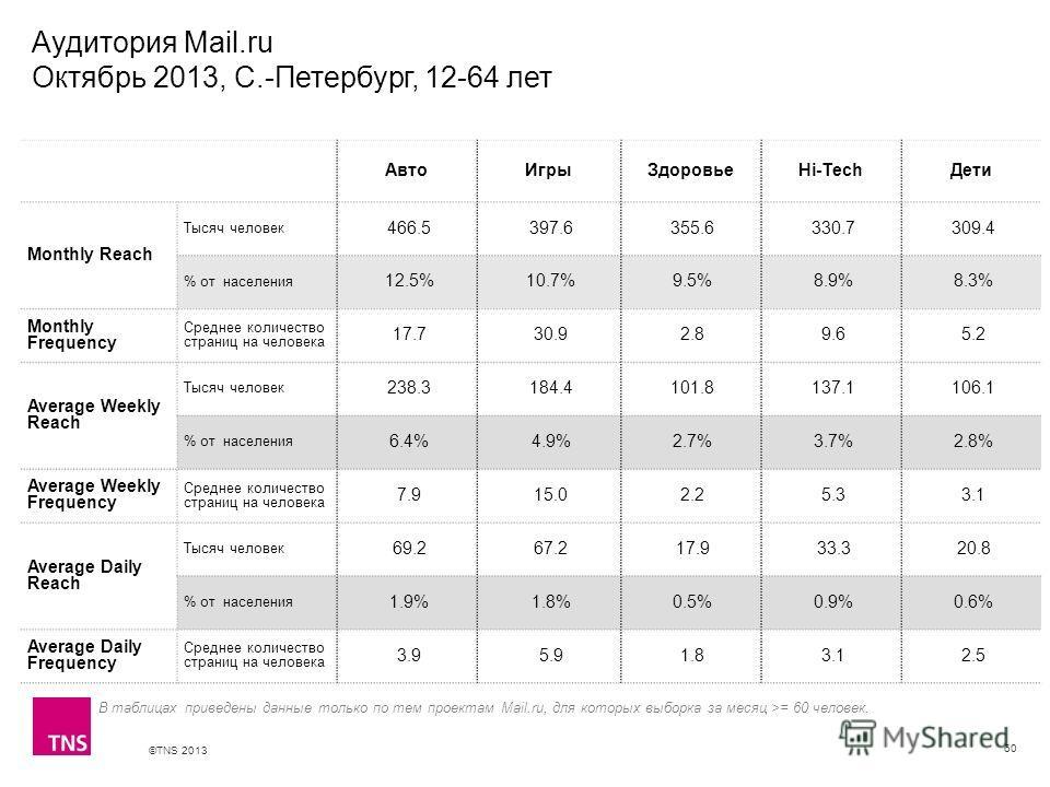 ©TNS 2013 X AXIS LOWER LIMIT UPPER LIMIT CHART TOP Y AXIS LIMIT Аудитория Mail.ru Октябрь 2013, С.-Петербург, 12-64 лет 60 В таблицах приведены данные только по тем проектам Mail.ru, для которых выборка за месяц >= 60 человек. АвтоИгрыЗдоровьеHi-Tech