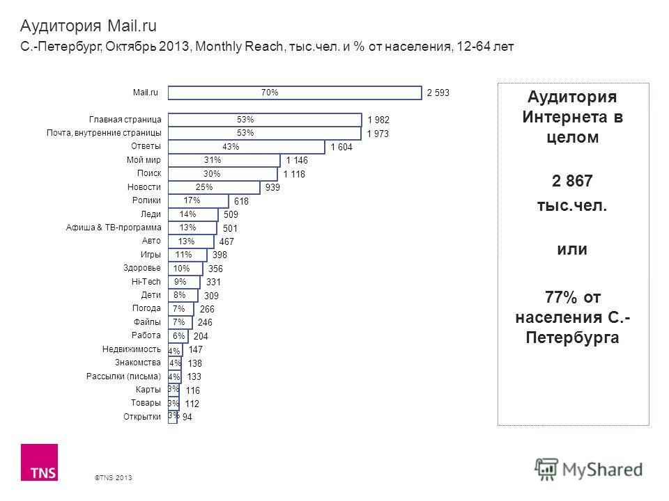 ©TNS 2013 X AXIS LOWER LIMIT UPPER LIMIT CHART TOP Y AXIS LIMIT Аудитория Mail.ru С.-Петербург, Октябрь 2013, Monthly Reach, тыс.чел. и % от населения, 12-64 лет Аудитория Интернета в целом 2 867 тыс.чел. или 77% от населения С.- Петербурга