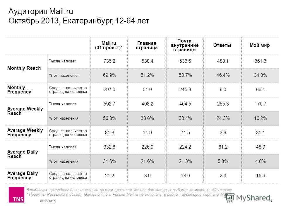 ©TNS 2013 X AXIS LOWER LIMIT UPPER LIMIT CHART TOP Y AXIS LIMIT Аудитория Mail.ru Октябрь 2013, Екатеринбург, 12-64 лет 75 В таблицах приведены данные только по тем проектам Mail.ru, для которых выборка за месяц >= 60 человек. * Проекты Рассылки (пис