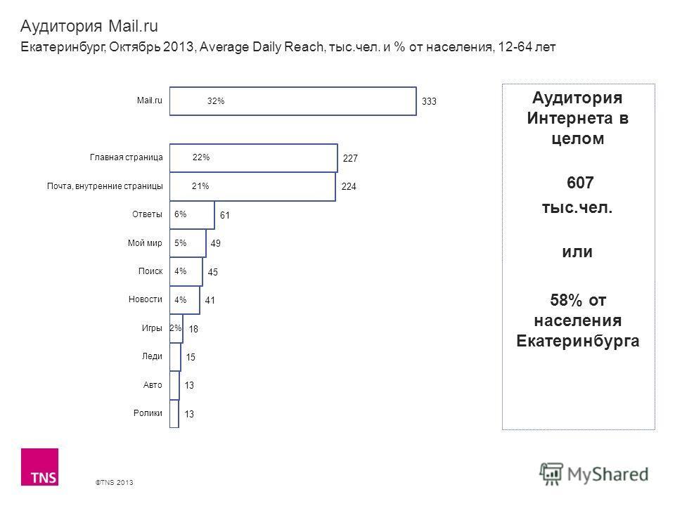 ©TNS 2013 X AXIS LOWER LIMIT UPPER LIMIT CHART TOP Y AXIS LIMIT Аудитория Mail.ru Екатеринбург, Октябрь 2013, Average Daily Reach, тыс.чел. и % от населения, 12-64 лет Аудитория Интернета в целом 607 тыс.чел. или 58% от населения Екатеринбурга