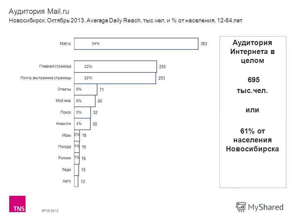 ©TNS 2013 X AXIS LOWER LIMIT UPPER LIMIT CHART TOP Y AXIS LIMIT Аудитория Mail.ru Новосибирск, Октябрь 2013, Average Daily Reach, тыс.чел. и % от населения, 12-64 лет Аудитория Интернета в целом 695 тыс.чел. или 61% от населения Новосибирска