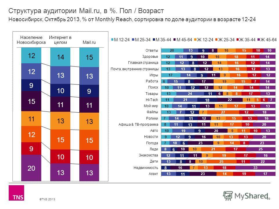 ©TNS 2013 X AXIS LOWER LIMIT UPPER LIMIT CHART TOP Y AXIS LIMIT Структура аудитории Mail.ru, в %. Пол / Возраст 99 Новосибирск, Октябрь 2013, % от Monthly Reach, сортировка по доле аудитории в возрасте 12-24