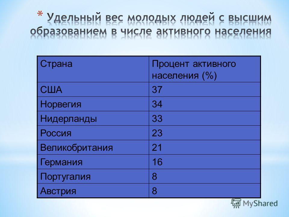 СтранаПроцент активного населения (%) США37 Норвегия34 Нидерланды33 Россия23 Великобритания21 Германия16 Португалия8 Австрия8