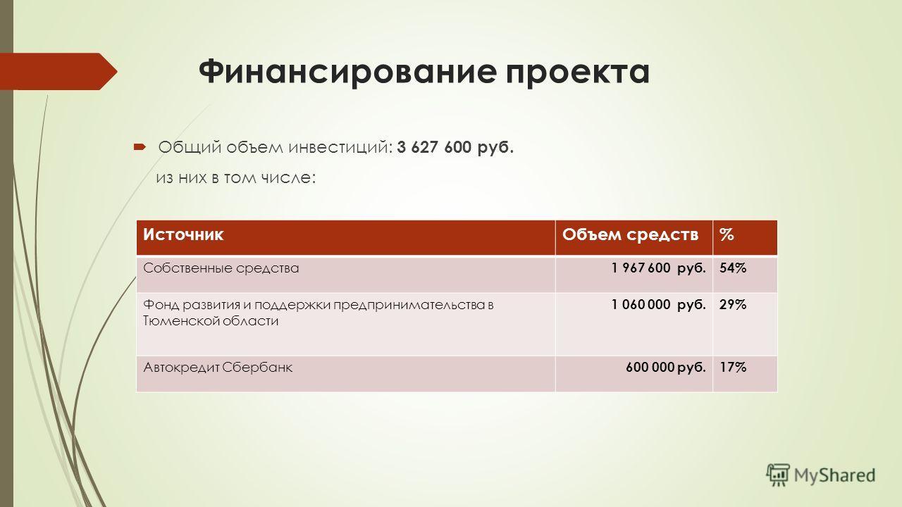 Финансирование проекта Общий объем инвестиций: 3 627 600 руб. из них в том числе: ИсточникОбъем средств% Собственные средства 1 967 600 руб.54% Фонд развития и поддержки предпринимательства в Тюменской области 1 060 000 руб.29% Автокредит Сбербанк 60