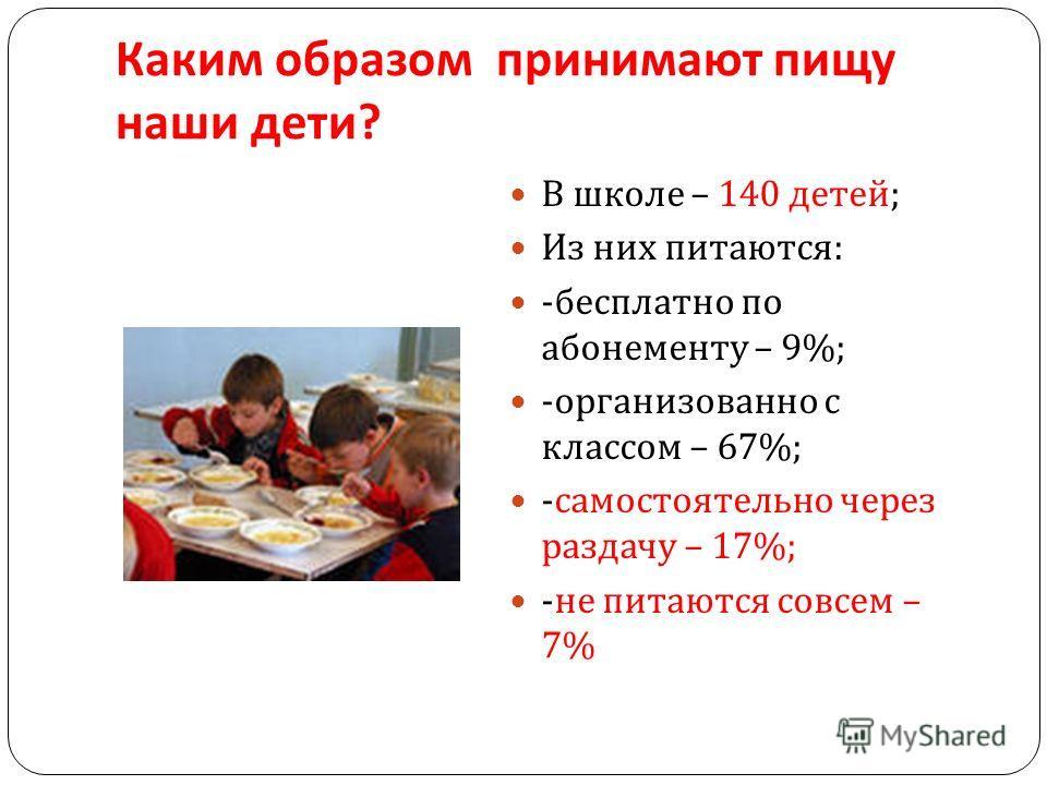Каким образом принимают пищу наши дети ? В школе – 140 детей ; Из них питаются : - бесплатно по абонементу – 9%; - организованно с классом – 67%; - самостоятельно через раздачу – 17%; - не питаются совсем – 7%