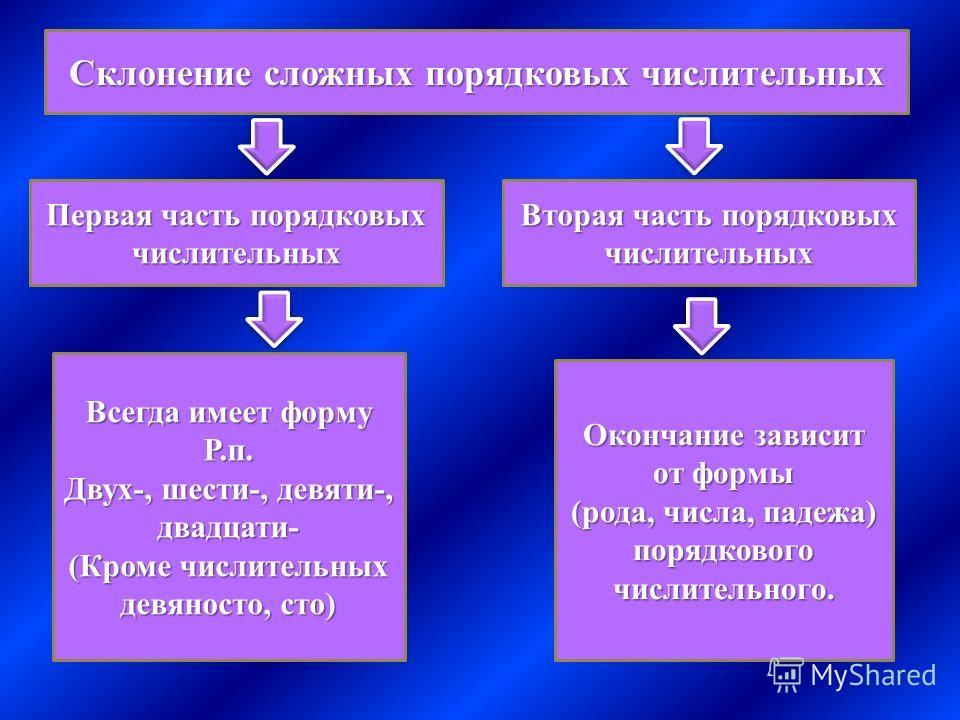 Склонение сложных порядковых числительных Первая часть порядковых числительных Вторая часть порядковых числительных Всегда имеет форму Р.п. Двух-, шести-, девяти-, двадцати- (Кроме числительных девяносто, сто) Окончание зависит от формы (рода, числа,