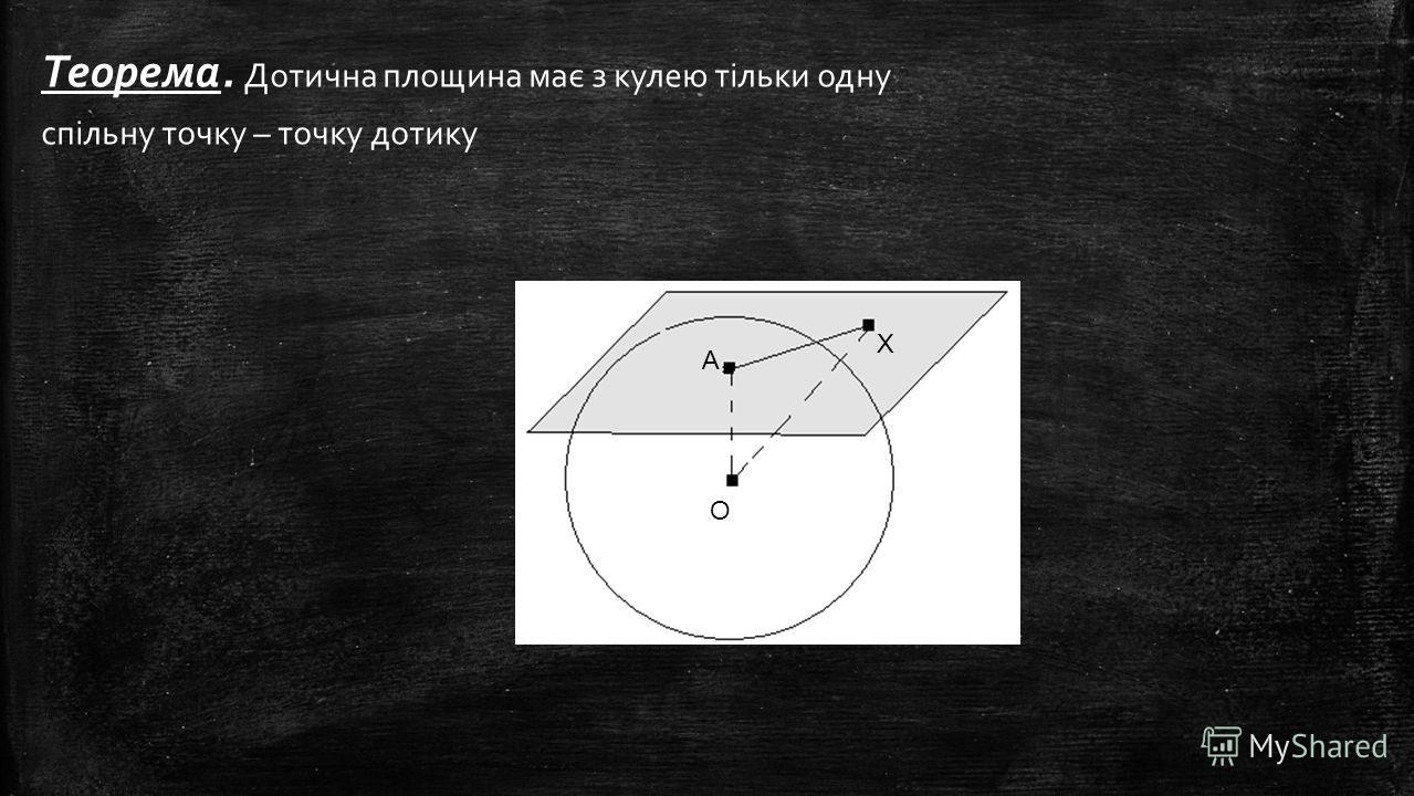 Теорема. Дотична площина має з кулею тільки одну спільну точку – точку дотику А О Х