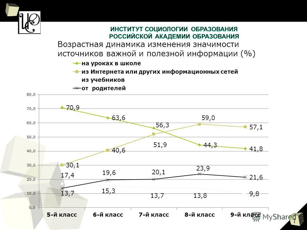 7 Возрастная динамика изменения значимости источников важной и полезной информации (%)