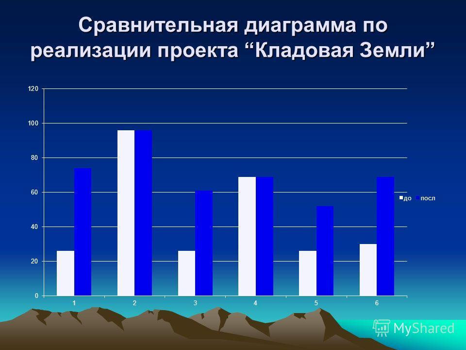 Сравнительная диаграмма по реализации проекта Кладовая Земли