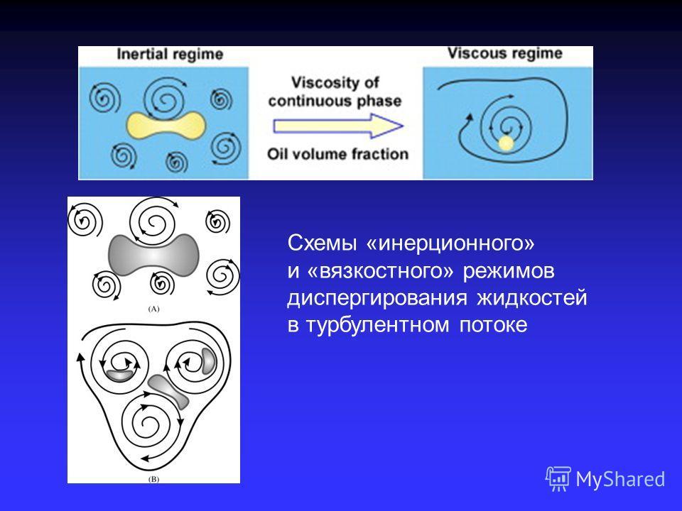 Схемы «инерционного» и «вязкостного» режимов диспергирования жидкостей в турбулентном потоке