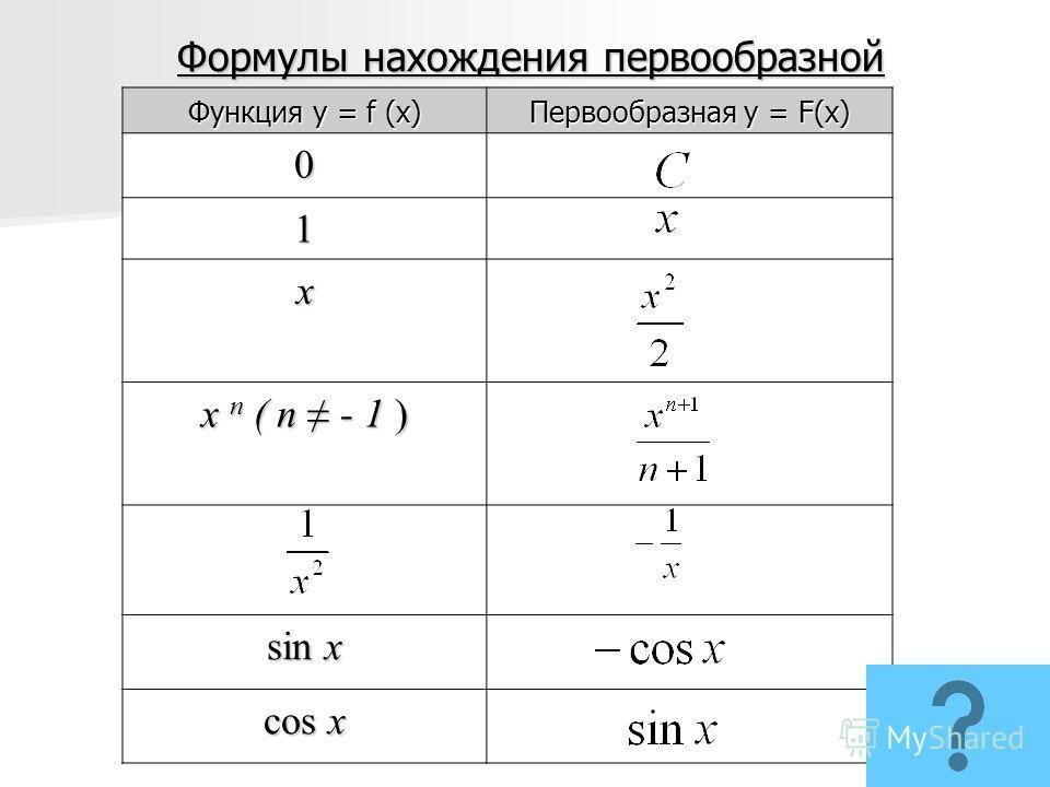Формулы нахождения первообразной Функция y = f (x) Первообразная y = F(x) 0 1 х х n ( n - 1 ) sin x cos x
