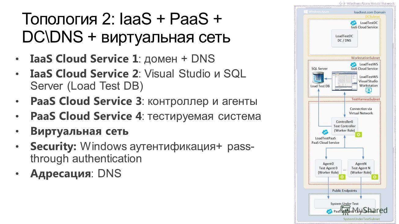 IaaS Cloud Service 1: домен + DNS IaaS Cloud Service 2: Visual Studio и SQL Server (Load Test DB) PaaS Cloud Service 3: контроллер и агенты PaaS Cloud Service 4: тестируемая система Виртуальная сеть Security: Windows аутентификация+ pass- through aut