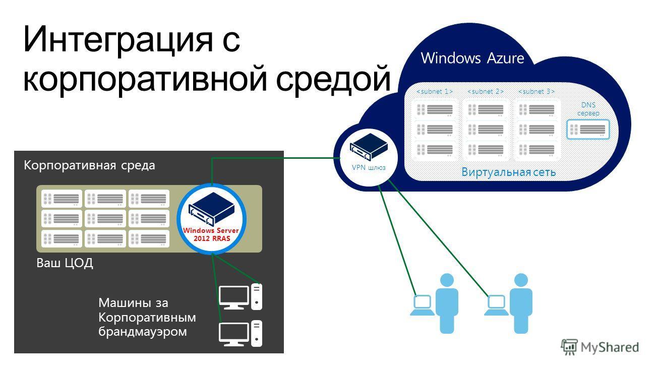 Корпоративная среда Ваш ЦОД Машины за Корпоративным брандмауэром Windows Server 2012 RRAS Windows Azure Виртуальная сеть DNS сервер VPN шлюз