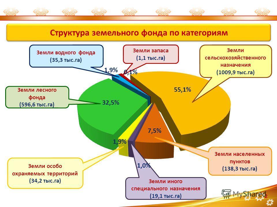 2 Структура земельного фонда по категориям 55,1% Земли сельскохозяйственного назначения (1009,9 тыс.га) Земли запаса (1,1 тыс.га) 0,1% Земли водного фонда (35,3 тыс.га) 1,9% Земли лесного фонда (596,6 тыс.га) 32,5% Земли особо охраняемых территорий (