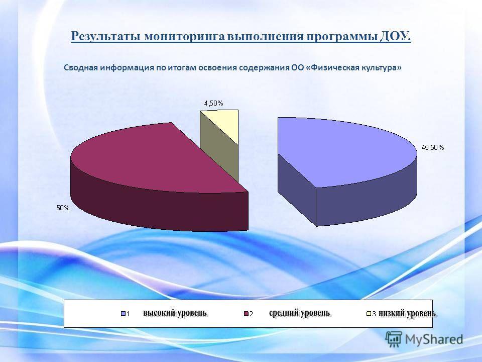 Результаты мониторинга выполнения программы ДОУ. Сводная информация по итогам освоения содержания ОО «Физическая культура»