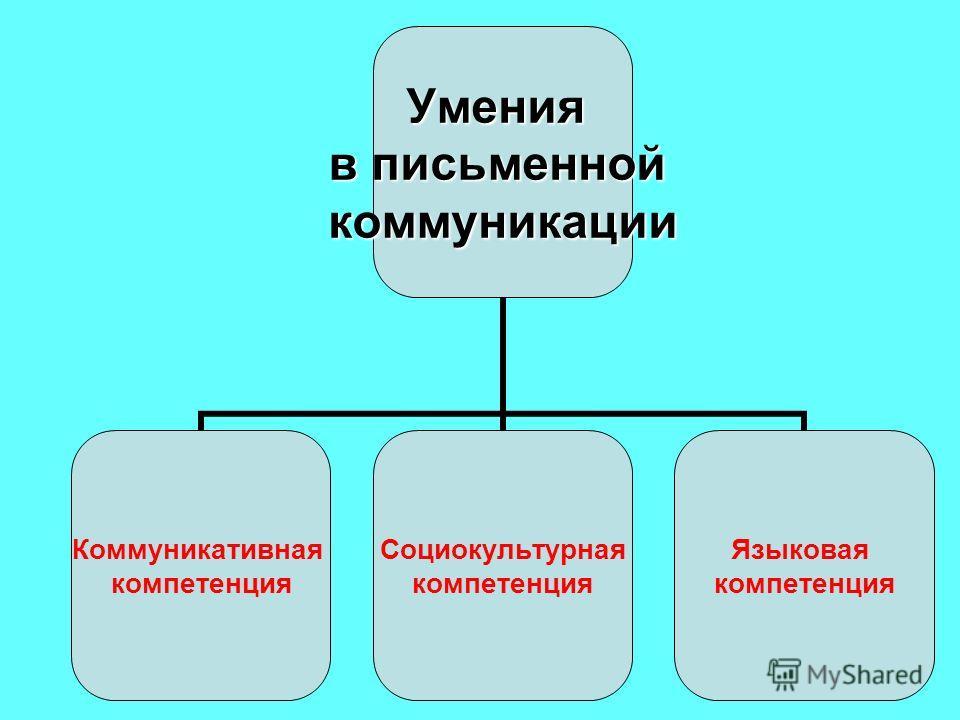 Умения в письменной коммуникации Коммуникативная компетенция Социокультурная компетенция Языковая компетенция