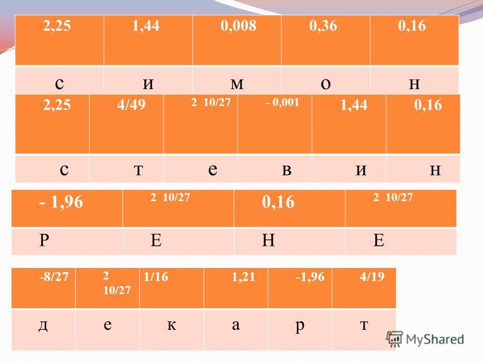 2,251,440,0080,360,16 симон 2,254/49 2 10/27- 0,001 1,440,16 стевин - 1,96 2 10/27 0,16 2 10/27 РЕНЕ -8/27 2 10/27 1/161,21-1,964/19 декарт