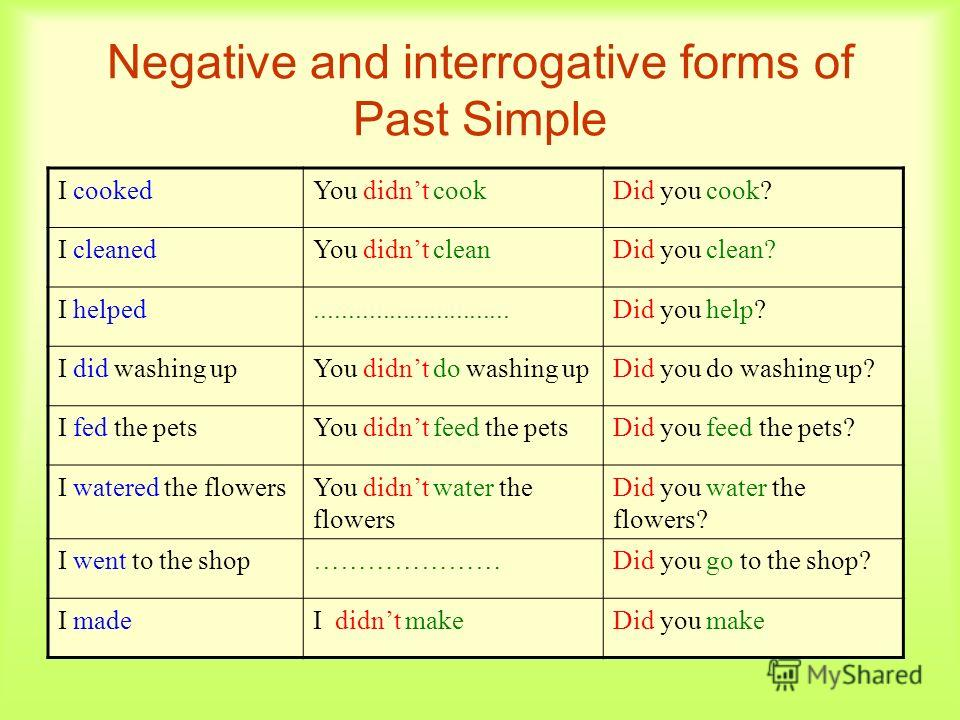 Negative and interrogative forms of Past Simple I cookedYou didnt cookDid you cook? I cleanedYou didnt cleanDid you clean? I helped.............................Did you help? I did washing upYou didnt do washing upDid you do washing up? I fed the pets