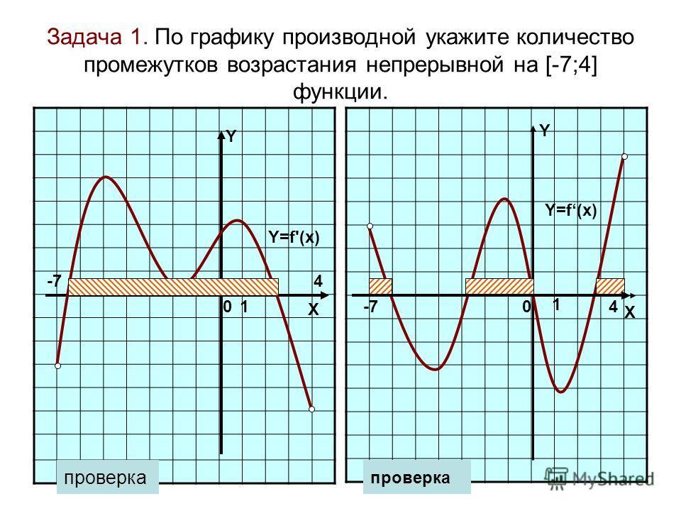 Задача 1. По графику производной укажите количество промежутков возрастания непрерывной на [-7;4] функции. -74 Y=f'(x) проверка 00 1 1 X Y X Y Y=f(x) -7 4