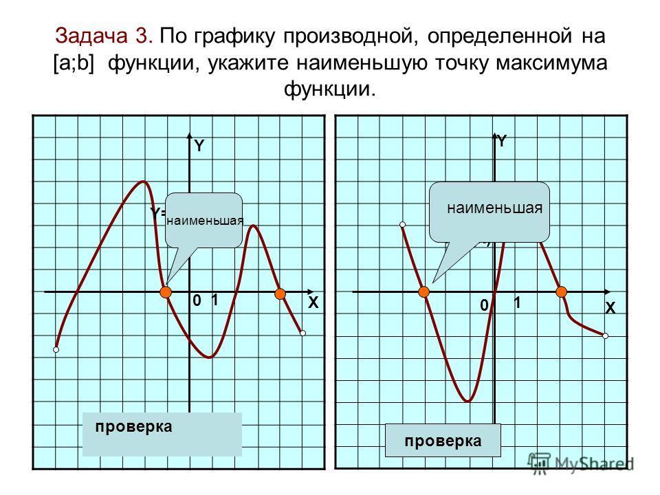 Задача 3. По графику производной, определенной на [а;b] функции, укажите наименьшую точку максимума функции. Y Y 0 1 X 0 1 X Y=f'(x) проверка наименьшая проверка наименьшая