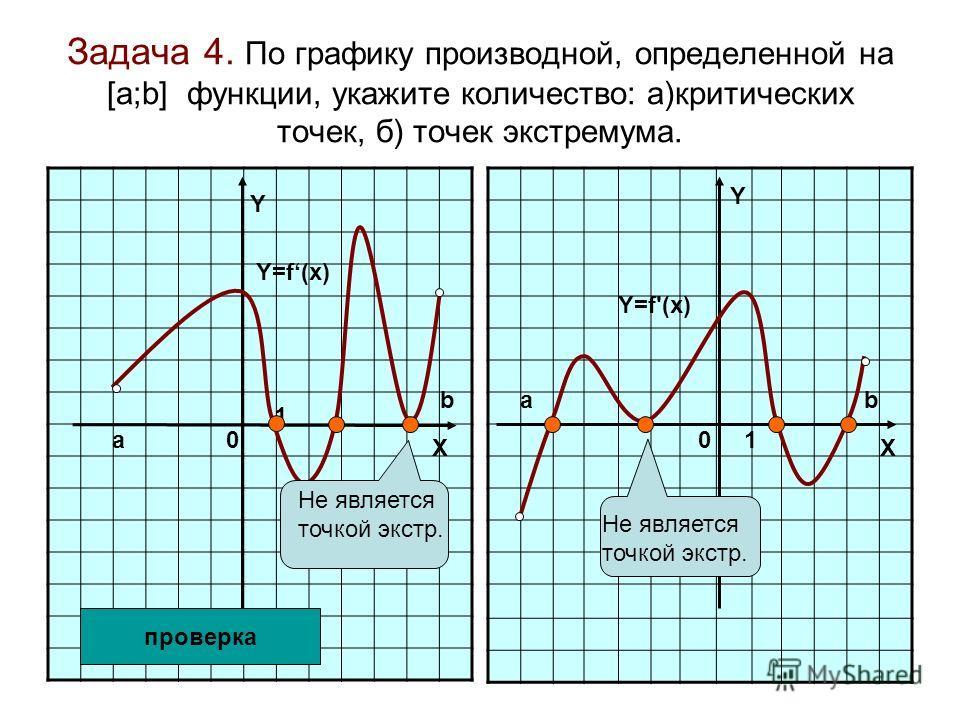 Задача 4. По графику производной, определенной на [а;b] функции, укажите количество: а)критических точек, б) точек экстремума. Y Y 0 1 01 XX Y=f'(x) Y=f(x) проверка Не является точкой экстр. a bab