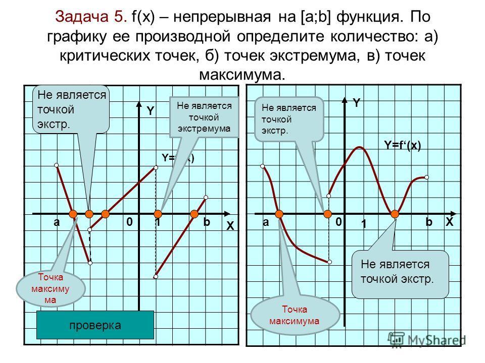 Задача 5. f(x) – непрерывная на [а;b] функция. По графику ее производной определите количество: а) критических точек, б) точек экстремума, в) точек максимума. 01 X Y аb Y 0 1 abX Y=f(x) проверка Не является точкой экстр. Не является точкой экстремума