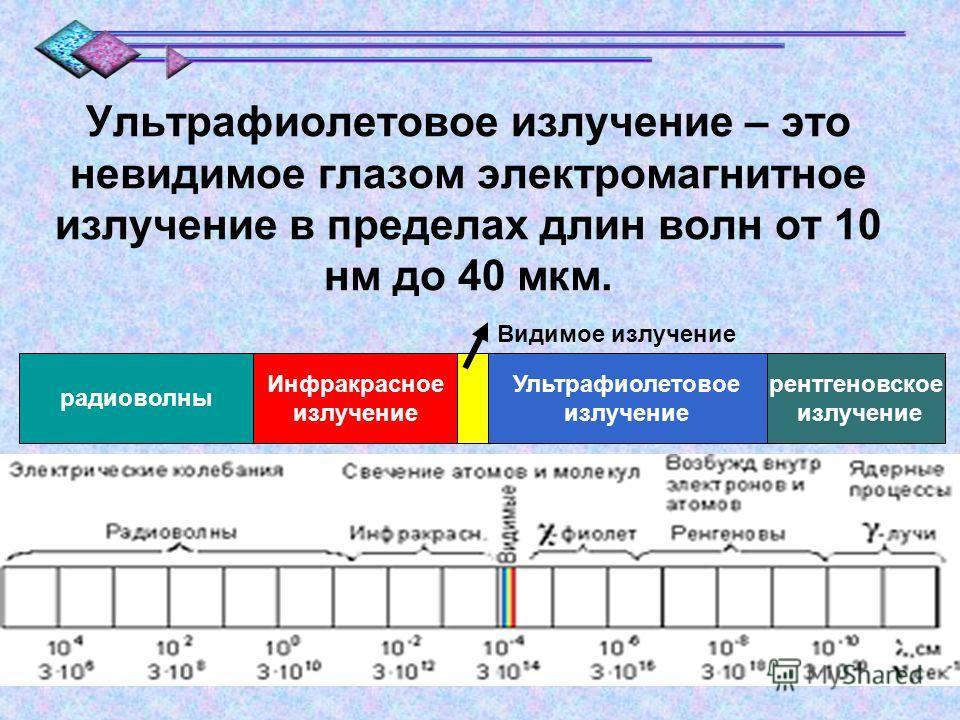 рентгеновское излучение радиоволны Ультрафиолетовое излучение Инфракрасное излучение Видимое излучение Ультрафиолетовое излучение – это невидимое глазом электромагнитное излучение в пределах длин волн от 10 нм до 40 мкм.