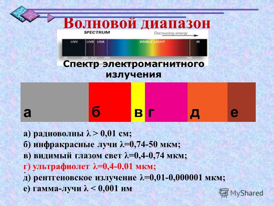 Волновой диапазон. Спектр электромагнитного излучения абвгде а) радиоволны λ > 0,01 см; б) инфракрасные лучи λ=0,74-50 мкм; в) видимый глазом свет λ=0,4-0,74 мкм; г) ультрафиолет λ=0,4-0,01 мкм; д) рентгеновское излучение λ=0,01-0,000001 мкм; е) гамм