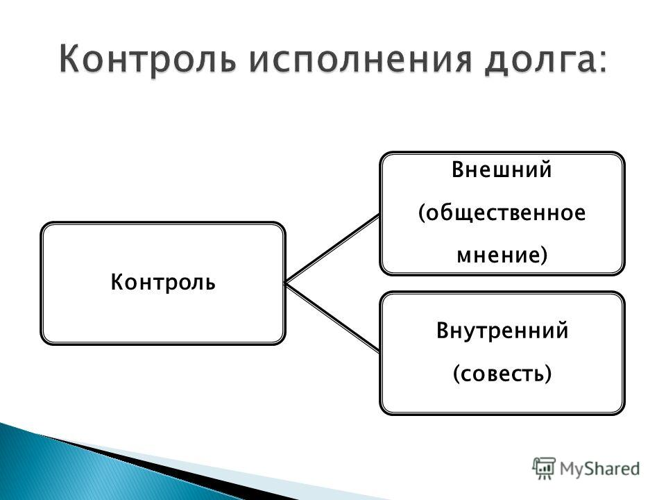 Контроль Внешний (общественное мнение) Внутренний (совесть)