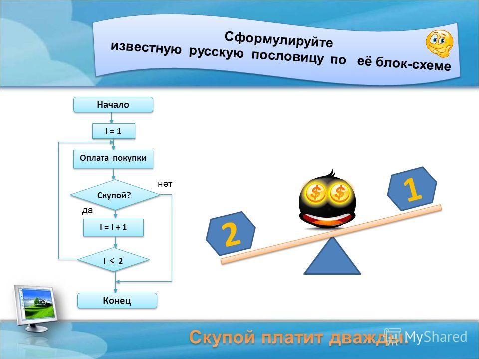 Сформулируйте известную русскую пословицу по её блок-схеме I = 1 Оплата покупки Скупой? I = I + 1 I 2 Начало Конец нет да 2 1