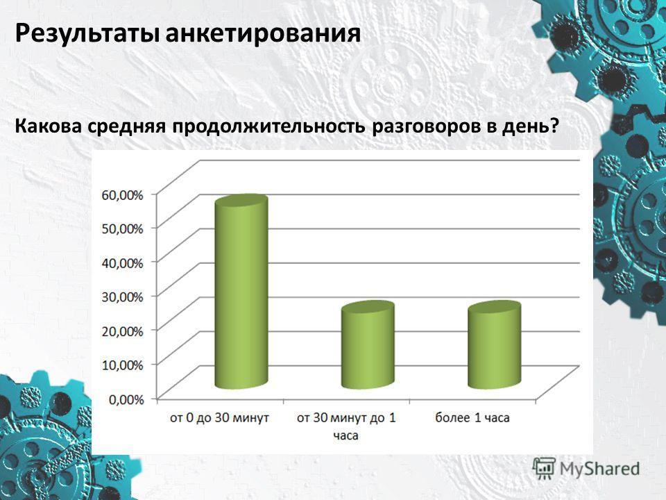Результаты анкетирования Какова средняя продолжительность разговоров в день?