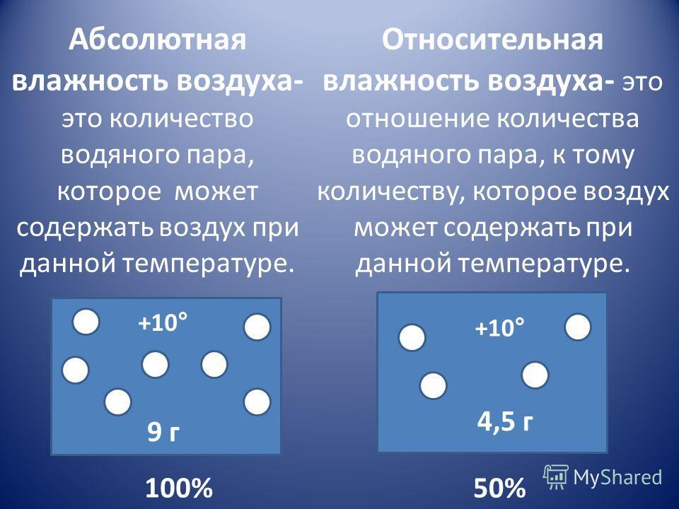 Относительная влажность воздуха- это отношение количества водяного пара, к тому количеству, которое воздух может содержать при данной температуре. Абсолютная влажность воздуха- это количество водяного пара, которое может содержать воздух при данной т