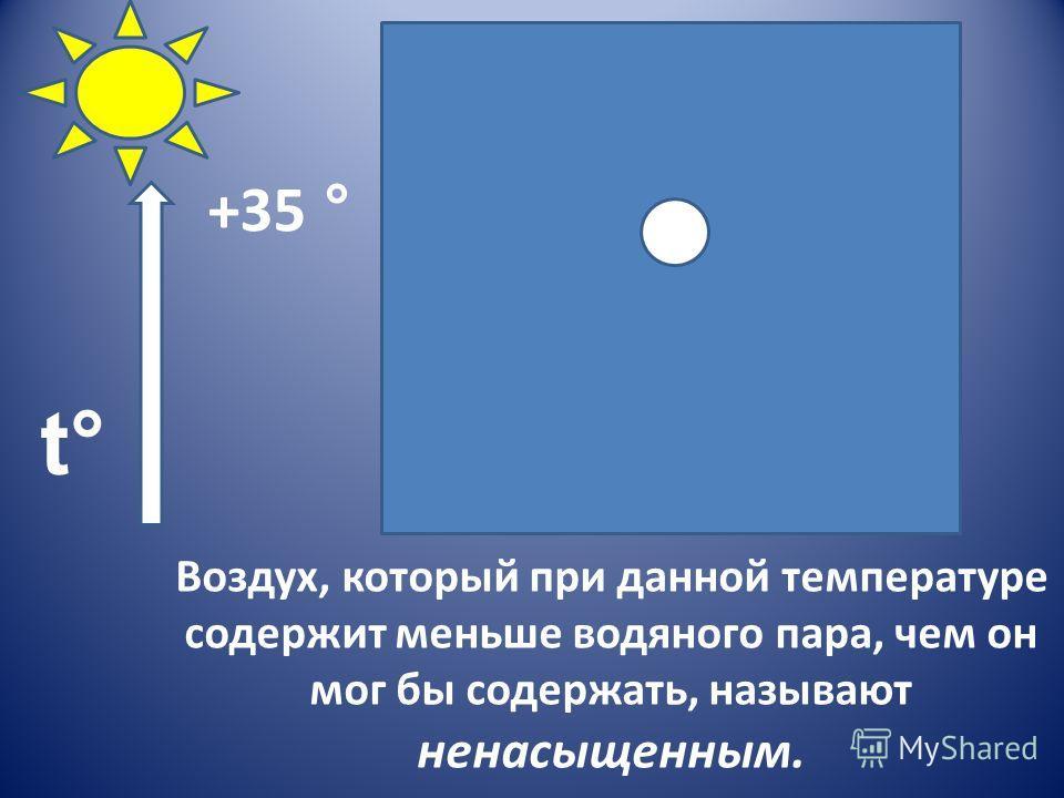 Воздух, который при данной температуре содержит меньше водяного пара, чем он мог бы содержать, называют ненасыщенным. +35 ° t°t°