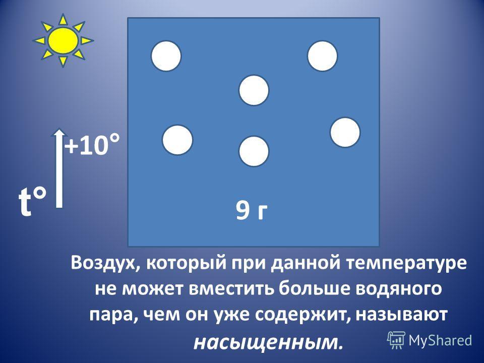 Воздух, который при данной температуре не может вместить больше водяного пара, чем он уже содержит, называют насыщенным. +10 ° 9 г t°t°