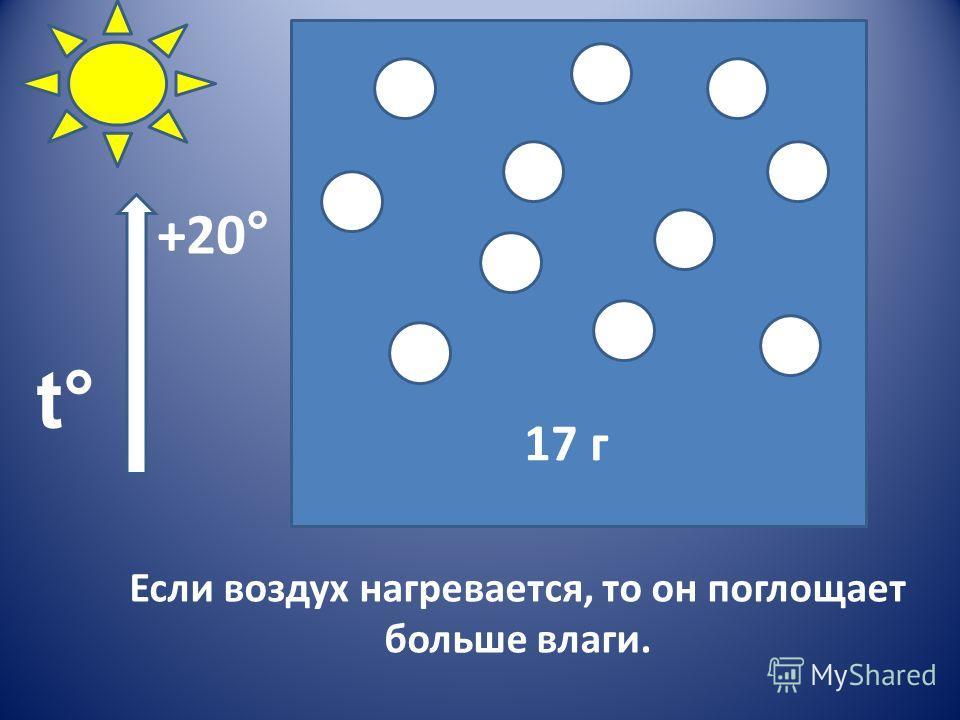 Если воздух нагревается, то он поглощает больше влаги. 17 г t°t° +20 °