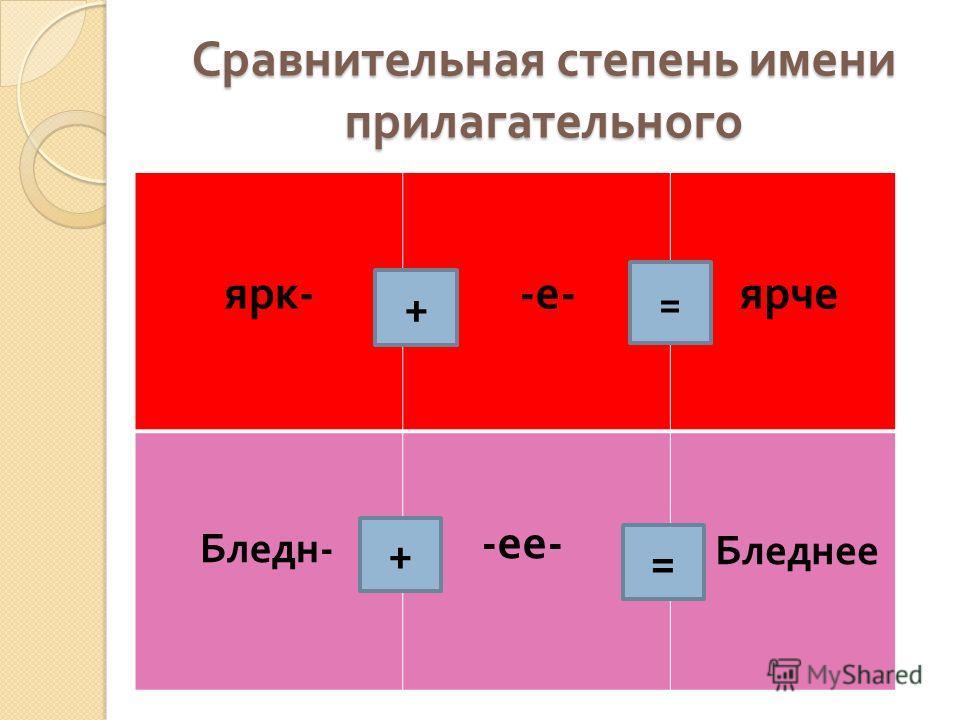Сравнительная степень имени прилагательного ярк - Е - е - ярче Бледн - - ее - Бледнее + = + =