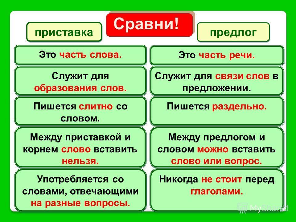 Сравни! Сравни! приставка приставка предлог предлог Это часть слова. Это часть речи. Служит для образования слов. Служит для связи слов в предложении. Пишется слитно со словом. Пишется раздельно. Между приставкой и корнем слово вставить нельзя. Между