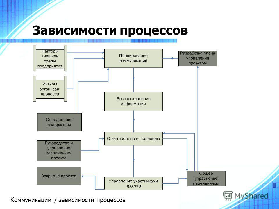 Зависимости процессов Коммуникации / зависимости процессов