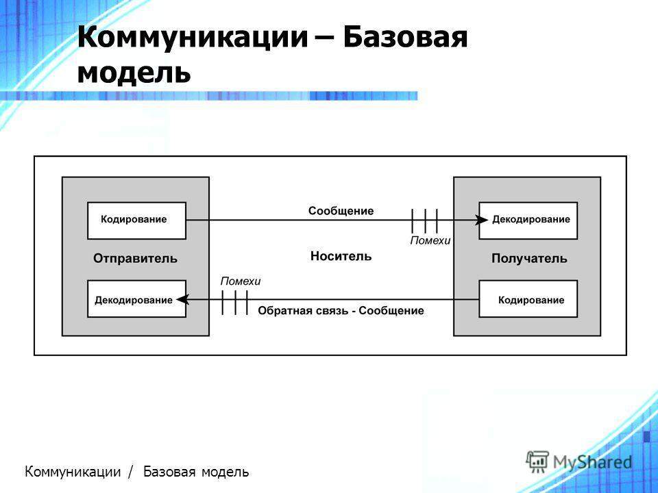 Коммуникации – Базовая модель Коммуникации / Базовая модель