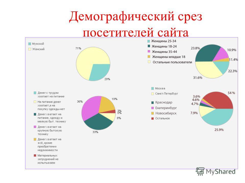 Демографический срез посетителей сайта