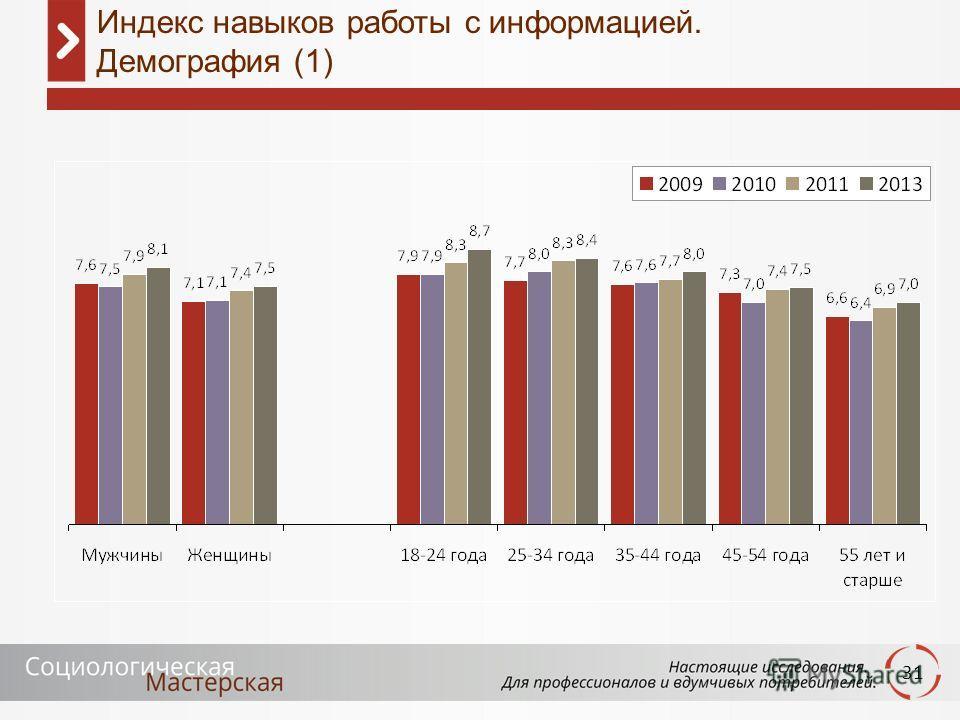 31 Индекс навыков работы с информацией. Демография (1)