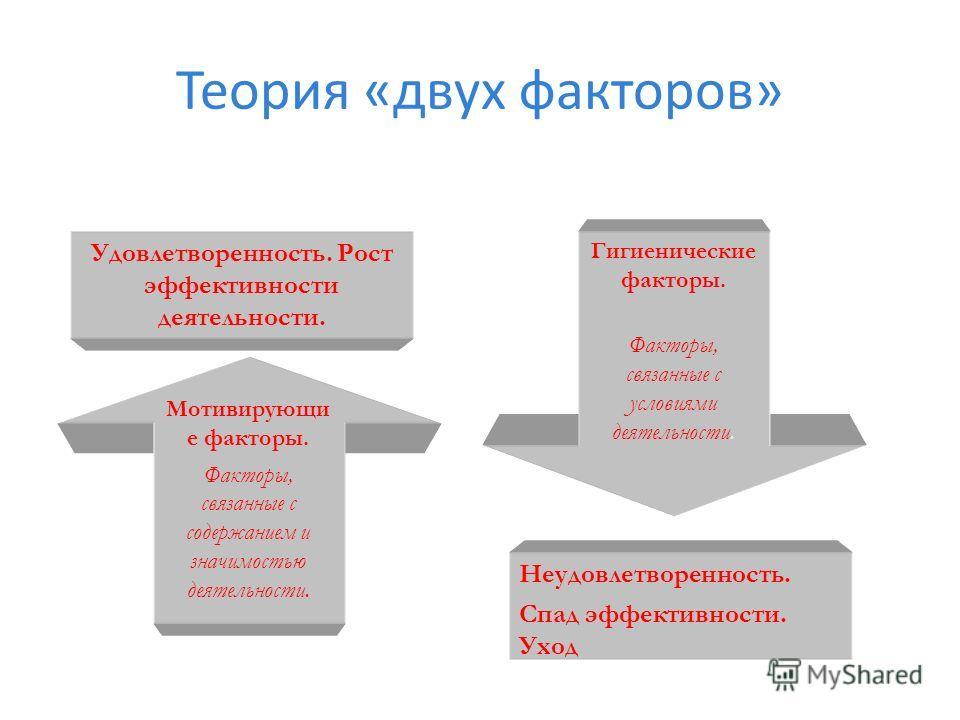 Теория «двух факторов» Мотивирующи е факторы. Факторы, связанные с содержанием и значимостью деятельности. Гигиенические факторы. Факторы, связанные с условиями деятельности. Удовлетворенность. Рост эффективности деятельности. Неудовлетворенность. Сп