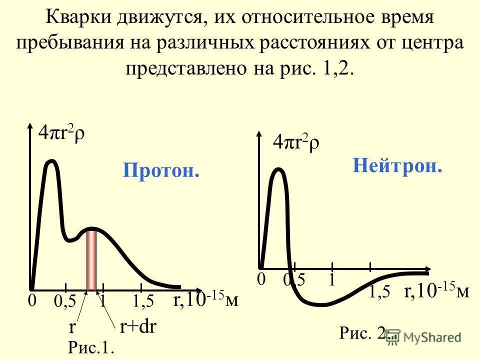 Протон. Рис.1. 0 0,511,5 r,10 -15 м r r+dr 4πr2ρ4πr2ρ Нейтрон. Рис. 2. 0 0,51 1,5 r,10 -15 м 4πr2ρ4πr2ρ Кварки движутся, их относительное время пребывания на различных расстояниях от центра представлено на рис. 1,2.