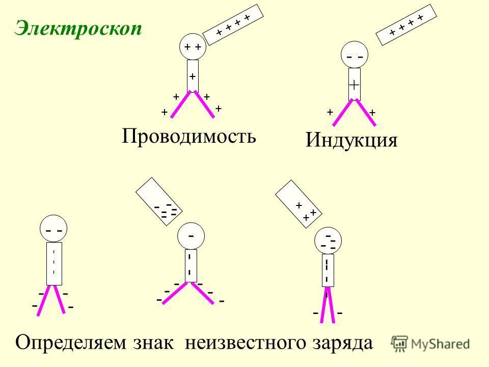 Электроскоп + + + + + + + + - + + + + + + - + + Проводимость Индукция - - - -- - - - - - - - -- - - - - - - - - -- - - - - - - - Определяем знак неизвестного заряда