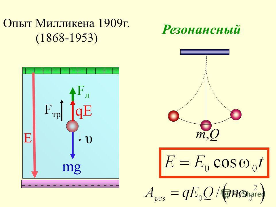 Опыт Милликена 1909г. (1868-1953) + + + + + + + + + + + - - - - - - - - mg qE FлFл Е F тр Резонансный m,Qm,Q υ