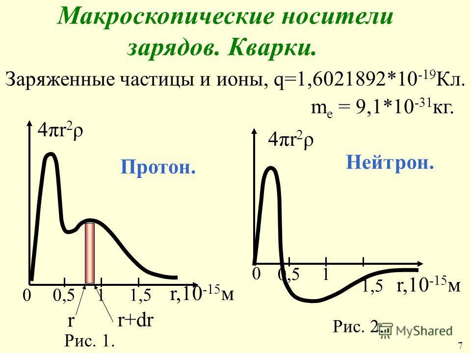 Макроскопические носители зарядов. Кварки. Заряженные частицы и ионы, q=1,6021892*10 -19 Кл. m е = 9,1*10 -31 кг. Протон. Нейтрон. Рис. 1. Рис. 2. 00,511,5 r,10 -15 м r r+dr 4πr2ρ4πr2ρ 0 0,51 1,5 r,10 -15 м 4πr2ρ4πr2ρ 7