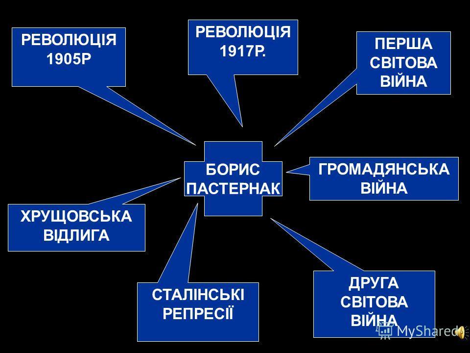 РЕВОЛЮЦІЯ 1905Р ПЕРША СВІТОВА ВІЙНА СТАЛІНСЬКІ РЕПРЕСІЇ ДРУГА СВІТОВА ВІЙНА РЕВОЛЮЦІЯ 1917Р. ХРУЩОВСЬКА ВІДЛИГА ГРОМАДЯНСЬКА ВІЙНА БОРИС ПАСТЕРНАК